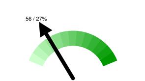 Тюменских твиттерян в Online: 56 / 27% относительно 204 активных пользователей